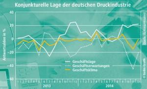 Konjunktur-im-Dezember-Beurteilung-der-Geschaeftslage-erreicht-Jahreshoch_7756