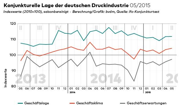 druck-deutschland-2015