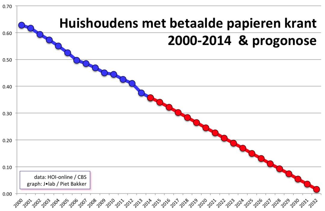 kranten-statistieken-einde