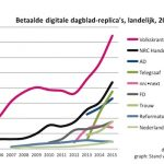 Dagbladen: 'Sterke groei digitale abonnementen'