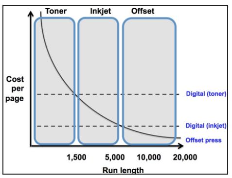tco-printing-processes