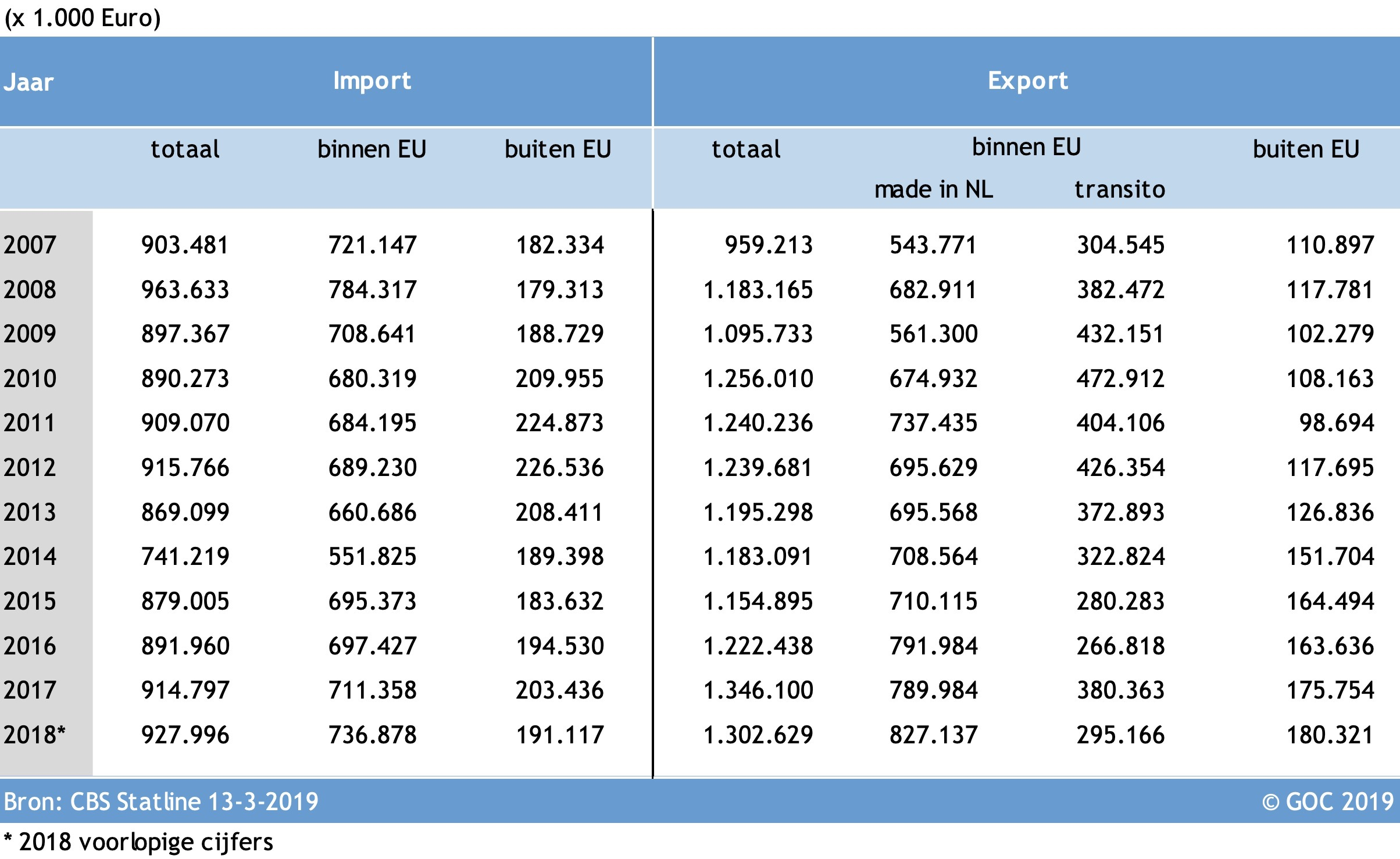 import-export-goc-2018