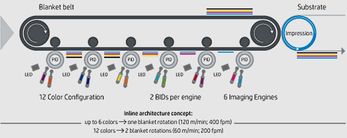 Diagram HP Indigo V12